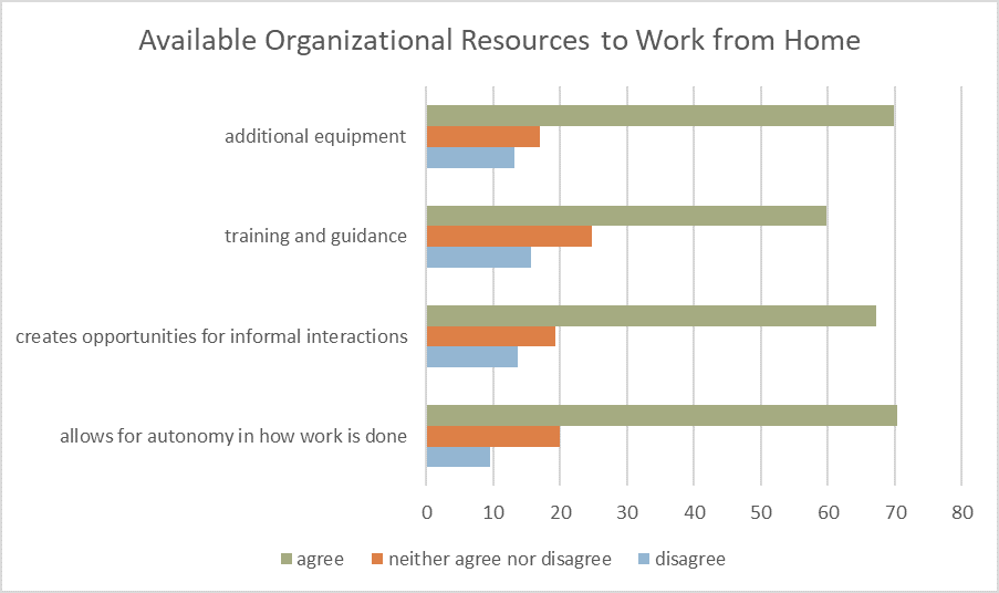 chart of employees' perceived organizational support for remote work