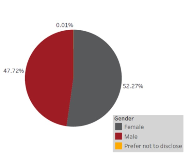 Gender - 47.72% male, 52.27% Female, .01% prefer not to disclose